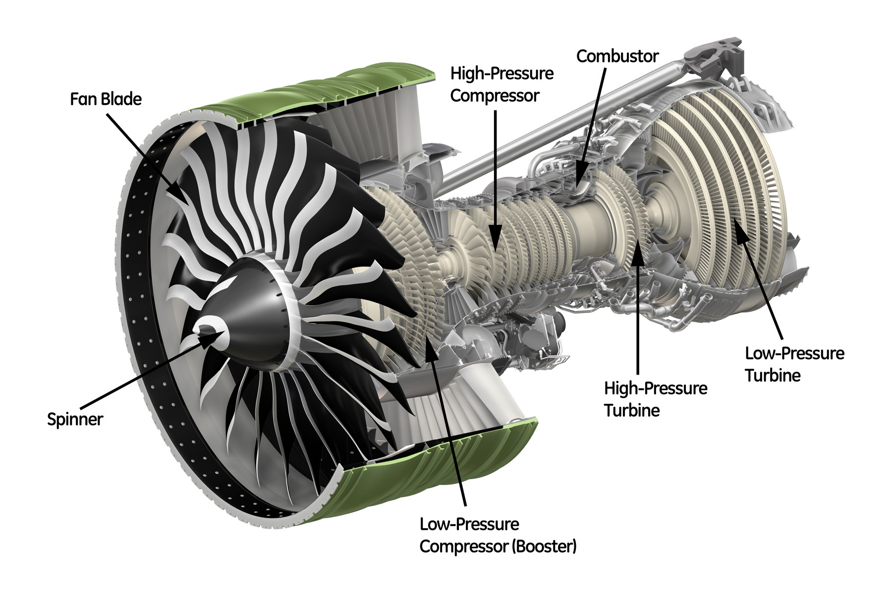 Variations Of Jet Engines. Ge90115b Turbofan Crosssection Photo Courtesy Of Ge Click On The To See High Resolution. Wiring. Diagram Of A Turbofan Jet Engine At Scoala.co
